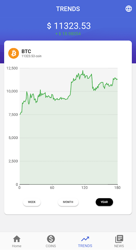Bitcoin Profit - Trends